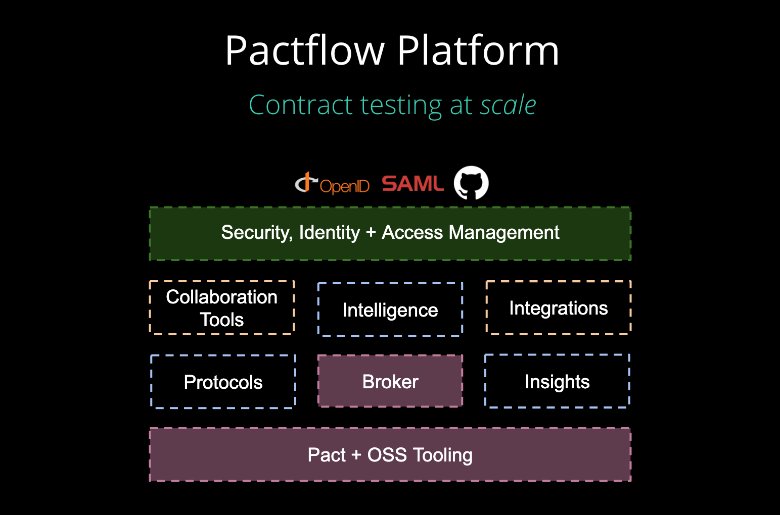 Pact Microservices Testing